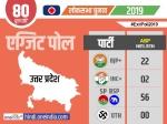 Exit Poll 2019: एबीपी-नीलसन के एग्जिट पोल में एनडीए बहुमत से दूर