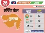 Exit Poll Gujrat 2019: गुजरात में ABP News के सर्वे में बीजेपी को 24 सीटों पर जीत