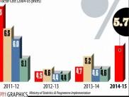 जीडीपीः देश की विकास दर में गिरावट