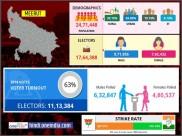 लोकसभा चुनाव 2019:  मेरठ लोकसभा सीट के बारे में जानिए