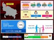 लोकसभा चुनाव 2019: रामपुर लोकसभा सीट के बारे में जानिए