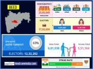 लोकसभा चुनाव 2019 : बीड लोकसभा सीट के बारे में जानिए