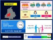 लोकसभा चुनाव 2019 : फरीदकोट  लोकसभा सीट के बारे में जानिए