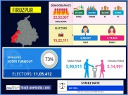 लोकसभा चुनाव 2019 : फिरोजपुर  लोकसभा सीट के बारे में जानिए
