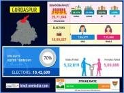 लोकसभा चुनाव 2019:  गुरदासपुर  लोकसभा सीट के बारे में जानिए