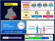 लोकसभा चुनाव 2019 : पटियाला  लोकसभा सीट के बारे में जानिए