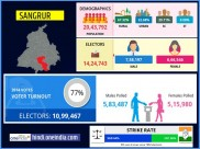 लोकसभा चुनाव 2019 : संगरूर  लोकसभा सीट के बारे में जानिए