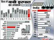 स्टील उत्पादन में भारत के बढ़ते कदम, चीन सबसे अव्वल