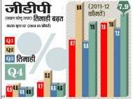 अच्छे दिन के संकेत, 5 सालों में विकास दर सबसे ज्यादा, GDP 7.6 फीसदी हुई