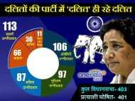 दलितों की पार्टी बसपा में सबसे ज्यादा सवर्ण और मुस्लिम उम्मीदवारों को टिकट