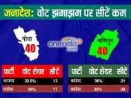 उत्तर प्रदेश: वोट मिले झमाझम लेकिन सीटें नहीं