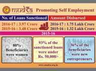 स्वरोज़गार और रोज़गार निर्माण: मोदी जी की मुद्रा योजना की प्रगति के बारे में जानें