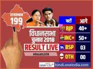 राजस्थान चुनाव: सुबह 9 बजे तक के रुझानों में कांग्रेस को बड़ी बढ़त, 50 का आंकड़ा पार