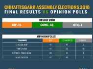 Final Results के बाद देखिए कैसी रही Opinion Polls की भविष्यवाणी