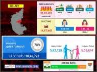लोकसभा चुनाव 2019: बेल्लारी लोकसभा सीट के बारे में जानिए