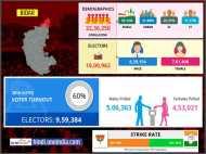 लोकसभा चुनाव 2019: बीदर लोकसभा सीट के बारे में जानिए