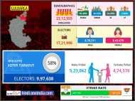 लोकसभा चुनाव 2019: गुलबर्गा लोकसभा सीट के बारे में जानिए