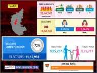 लोकसभा चुनाव 2019: हावेरी लोकसभा सीट के बारे में जानिए