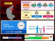 लोकसभा चुनाव 2019: रायचूर लोकसभा सीट के बारे में जानिए