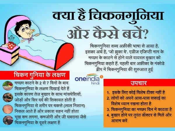 Symptoms of chikungunya photo
