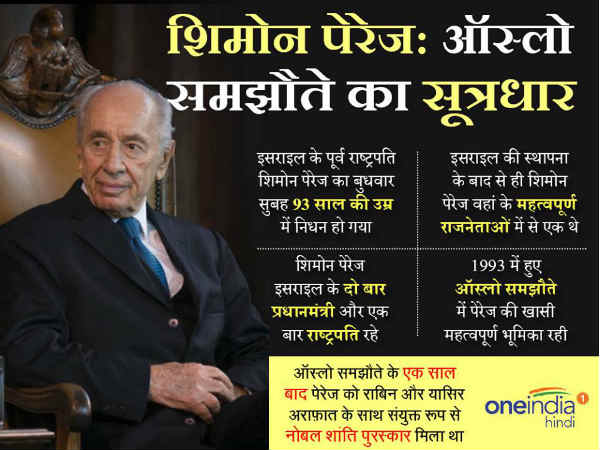 Shimon Peres, former Israeli president, dies aged 93: Biography in hindi