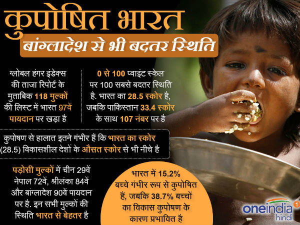 India ranked 97th of 118 in global hunger index