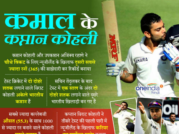 Virat Kohli becomes first Indian captain to score two double centuries: Interesting Facts