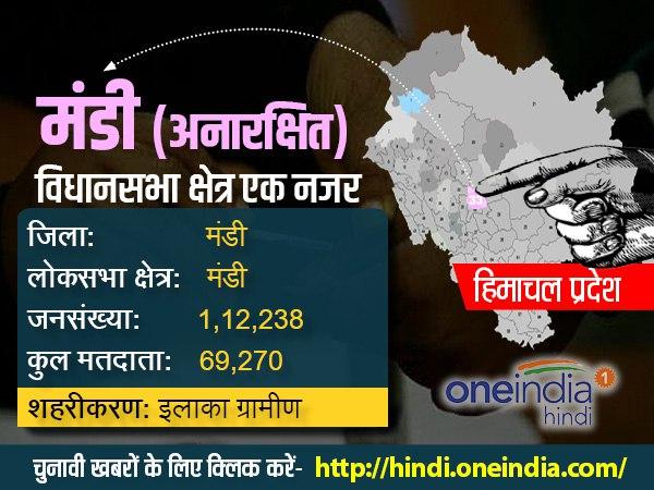 हिमाचल प्रदेश चुनाव 2017: सीट नंबर 33 मंडी (अनारक्षित) विधानसभा क्षेत्र के बारे में जानिये