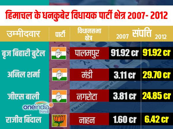 हिमाचल चुनाव: 5 साल में भाजपा, कांग्रेस के विधायक बने धनकुबेर