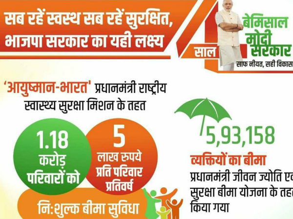 Ayushman Bharat Scheme Treatment Packages, Who are all entitled and eligible for this health insurance scheme?