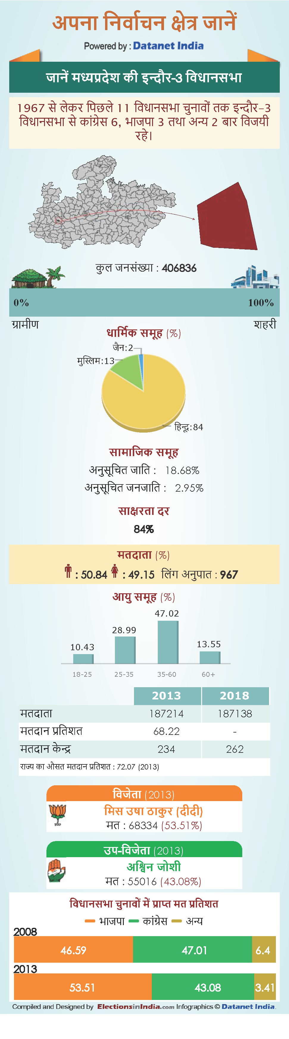 know about Indore 3 Vidhan Sabha constituency in Madhya Pradesh