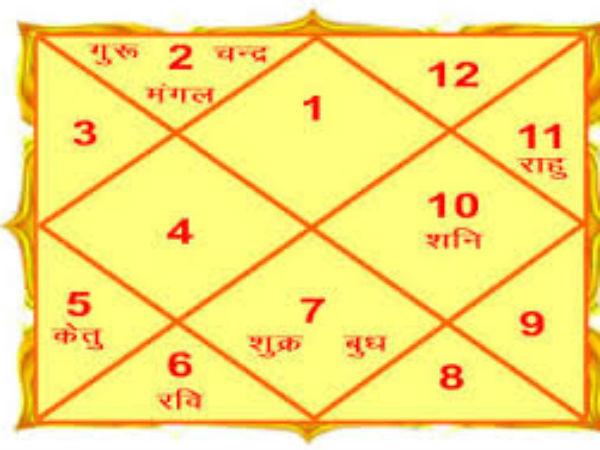Image result for kundali