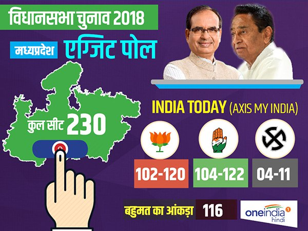 India Today Axis My India Exit Poll