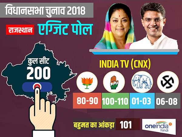 Rajasthan exit polls 2018, India TV-CNX predicts 80 to 90 seats for BJP and 100 to 110 for Congress