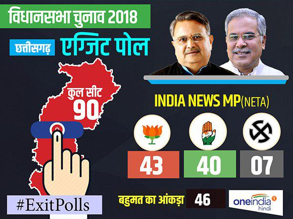 INDIA NEWS-NETA Eixt Poll 2018: Tuff Fight Between BJP and Congress In Chhattisgarh Assembly election 2018