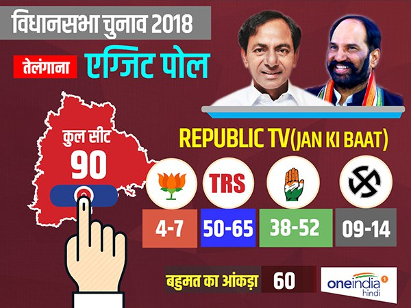 Telangana Exit Polls 2018 Republic TV-Jan Ki Baat exit poll 50 to 65 seats for TRS and 38 to 52 for Congress