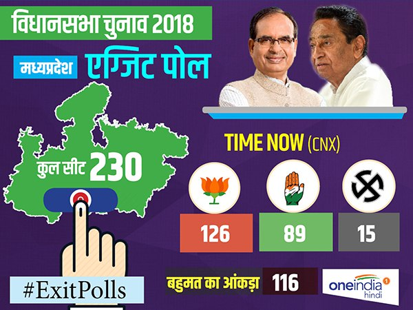 TIMES NOW-CNX Mega Exit Poll