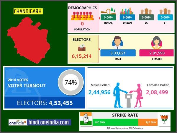 ये भी पढ़ें: लोकसभा चुनाव 2019: चंडीगढ़ लोकसभा सीट के बारे में जानिए