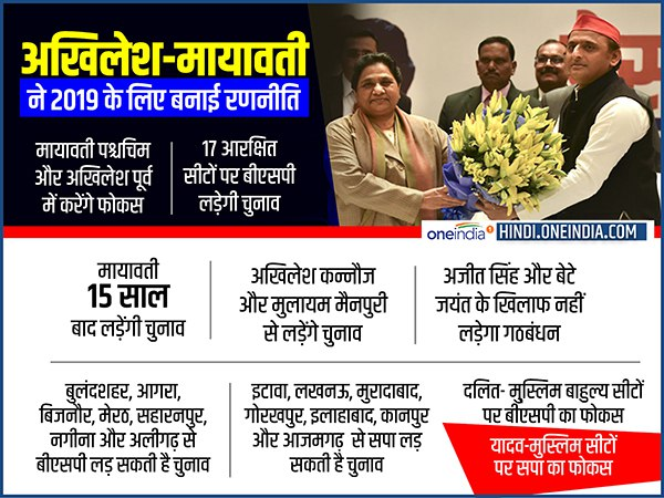 mayawati focus on west and akhilesh yadav on east in uttar pradesh upcoming lok sabha election 2019