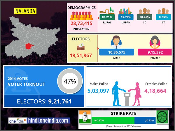 profile of Nalanda lok sabha constituency