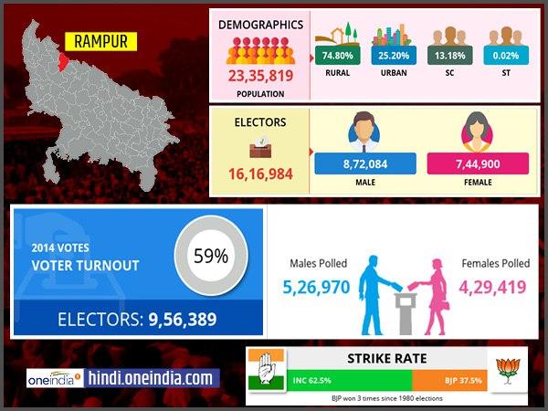 ये भी पढ़ें:लोकसभा चुनाव 2019: रामपुर लोकसभा सीट के बारे में जानिए