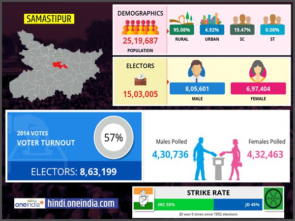 profile of Samastipur lok sabha constituency