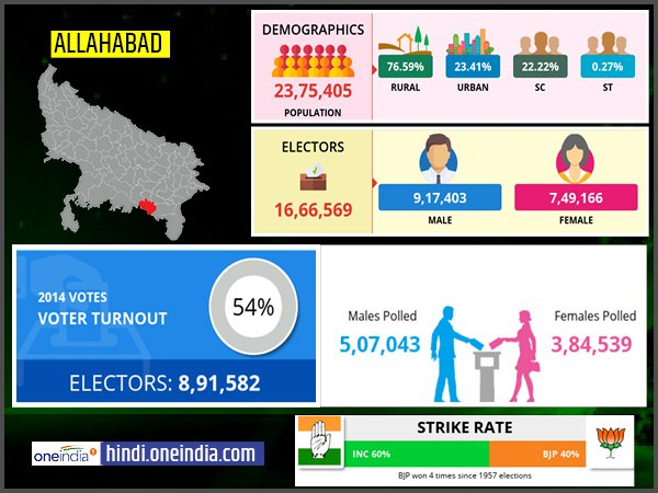 profile of Allahabad lok sabha constituency