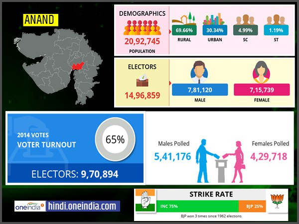 profile of Anand lok sabha constituency