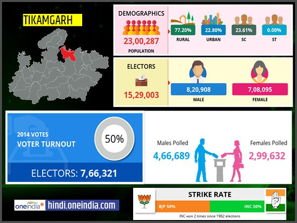 profile of Tikamgarh lok sabha constituency