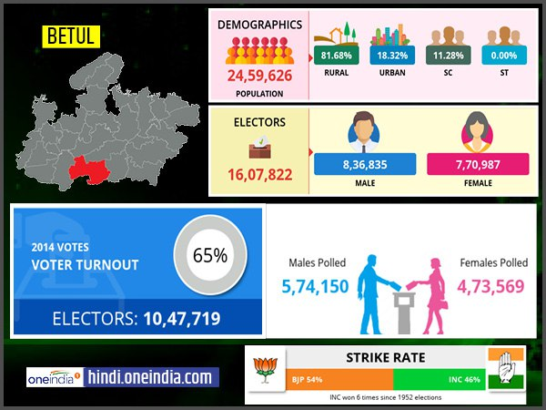 profile of Betul lok sabha constituency