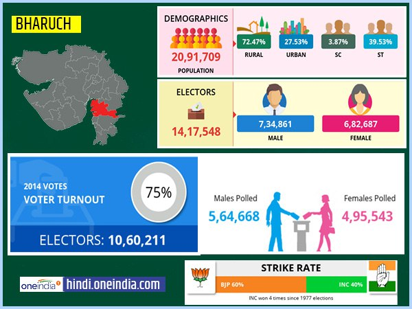 profile of Bharuch lok sabha constituency
