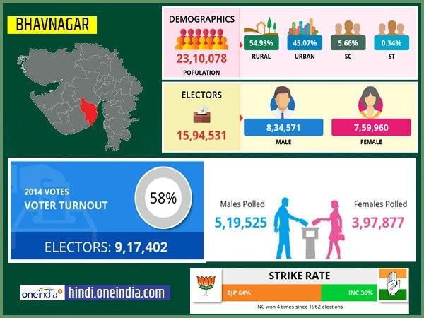 लोकसभा चुनाव 2019: भावनगर  लोकसभा सीट के बारे में जानिए