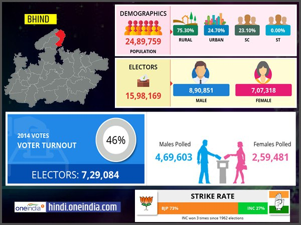 profile of Bhind lok sabha constituency