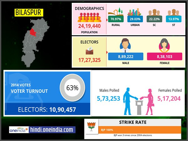 profile of Bilaspur lok sabha constituency
